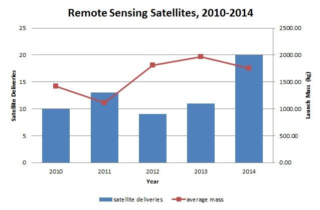 remote sensing satellites 2010-2014