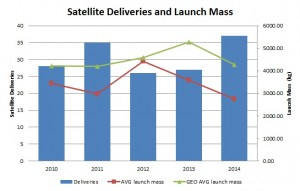 Satellite deliveries and launch mass