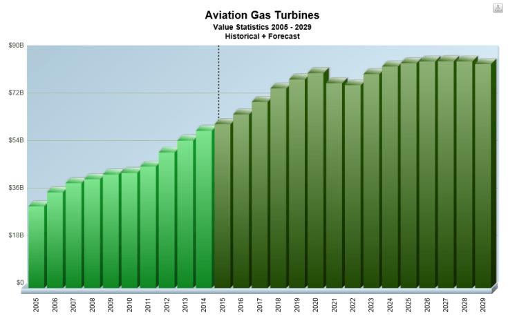 Aviation Gas Turbines, Value Market Trends