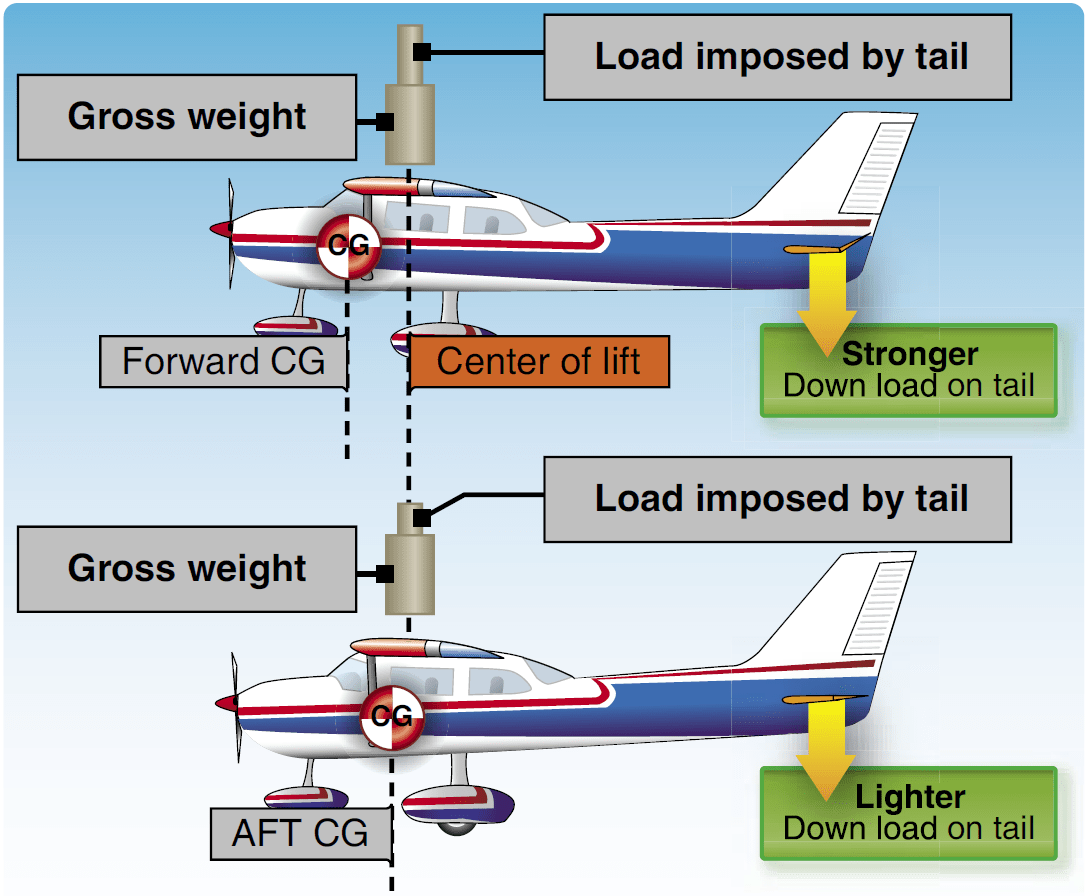 Cfi Weight And Balance Lesson Plan