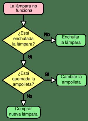 Definición de Diagrama » Concepto en Definición ABC