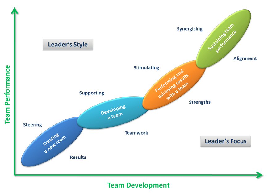 Leadership analysis a three skill approach