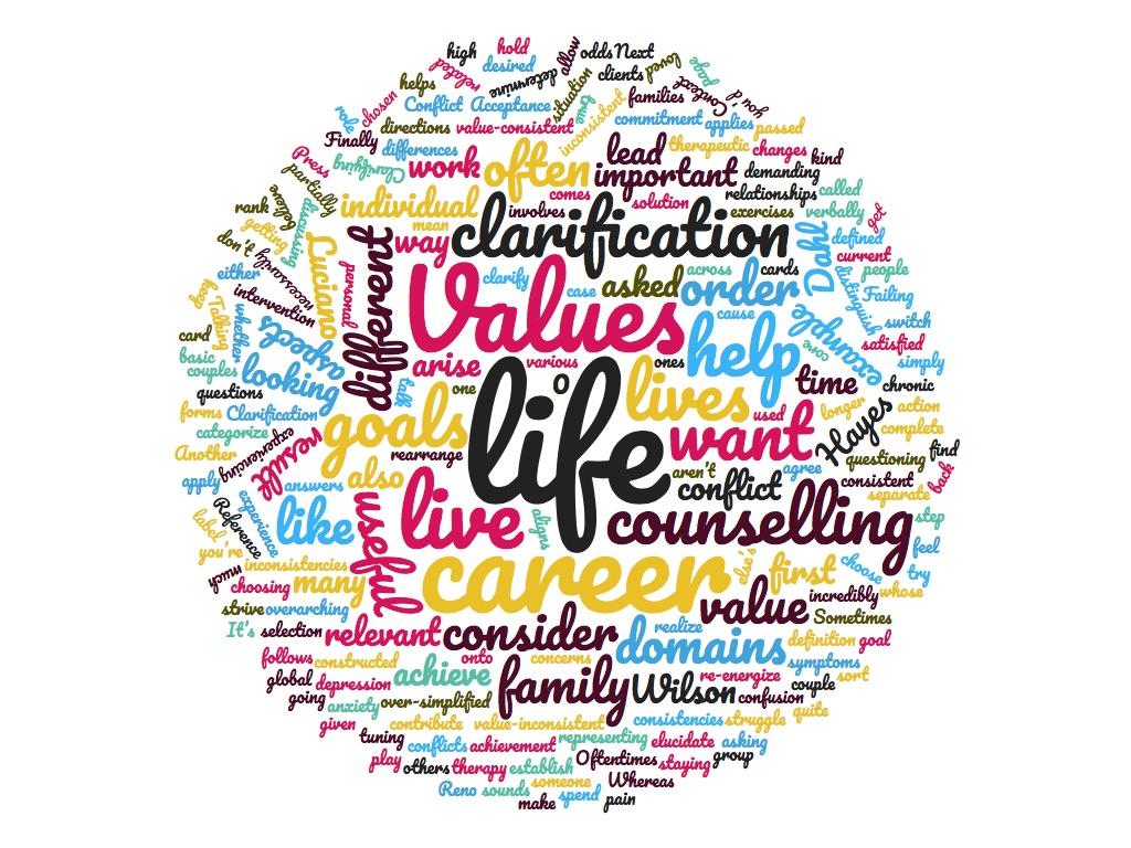 Values Clarification What Is It And How Can It Help You Lead The Life You Want