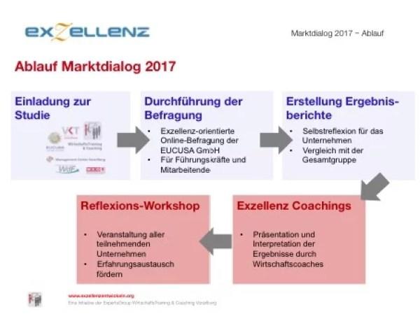 Ablauf Marktdialog 2017