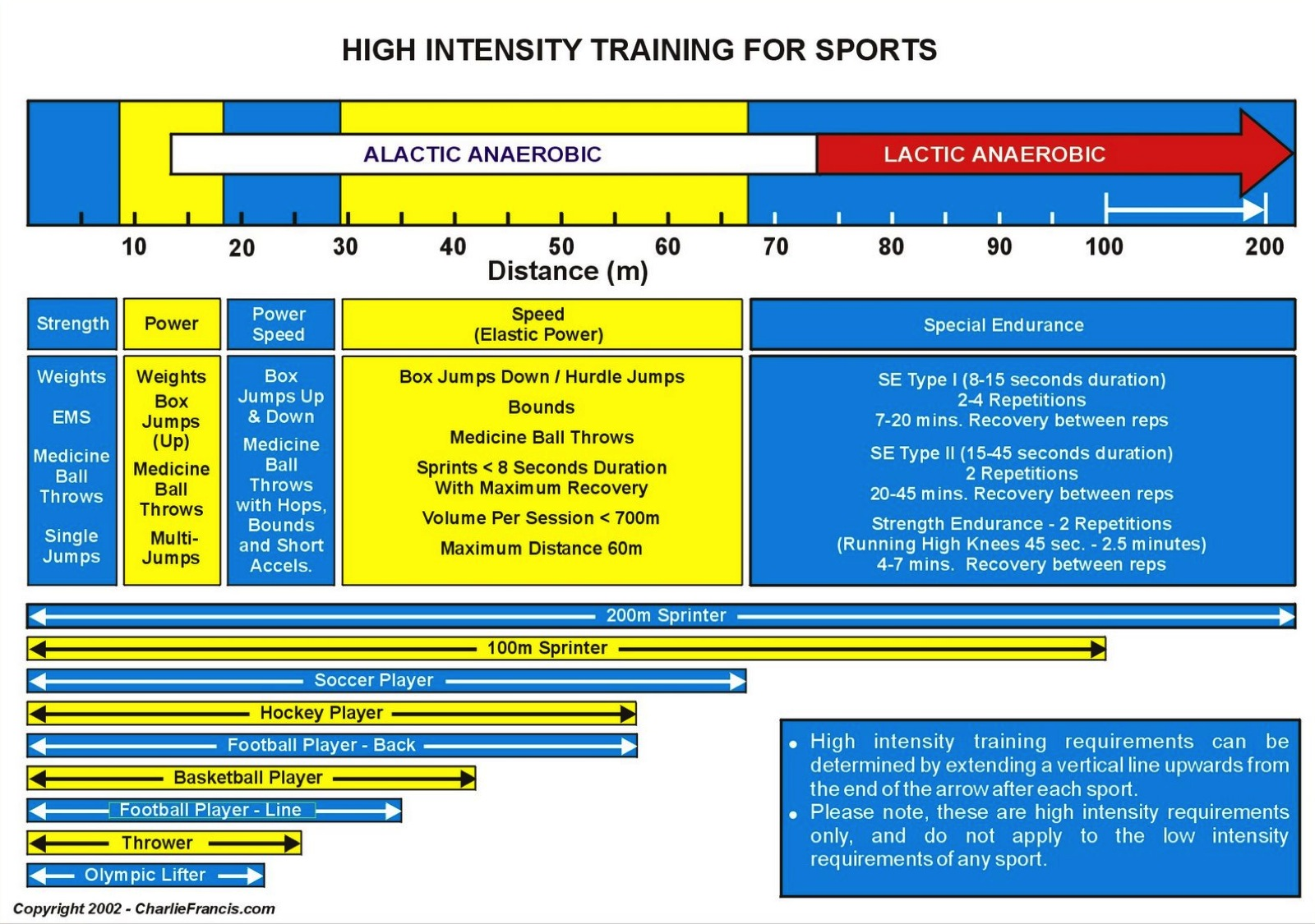 Australian Rules Football How To Train For Power