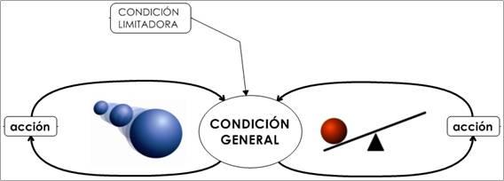 estructura clásica de límites de crecimiento