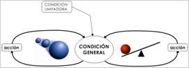 Diagrama del Arquetipo de Limites de Crecimiento