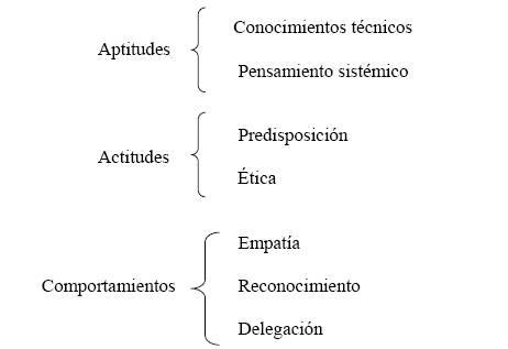 actitudes, aptitudes y comportamientos
