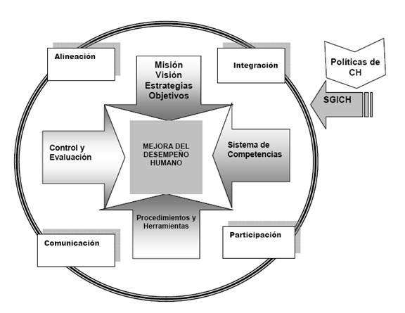 Modelo del Sistema Integrado de Evaluación del Desempeño del Capital Humano
