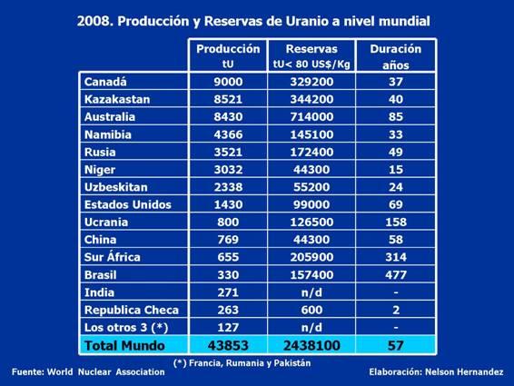 Producción y reservas de Uranio a nivel mundial