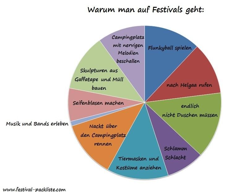 warum man auf festivals geht diagramm
