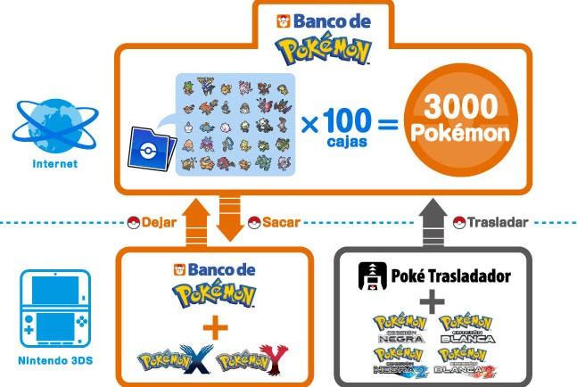 Pokemon-Bank-Diagram-X-and-Y_es