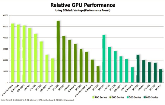 titan-black-performance-chart