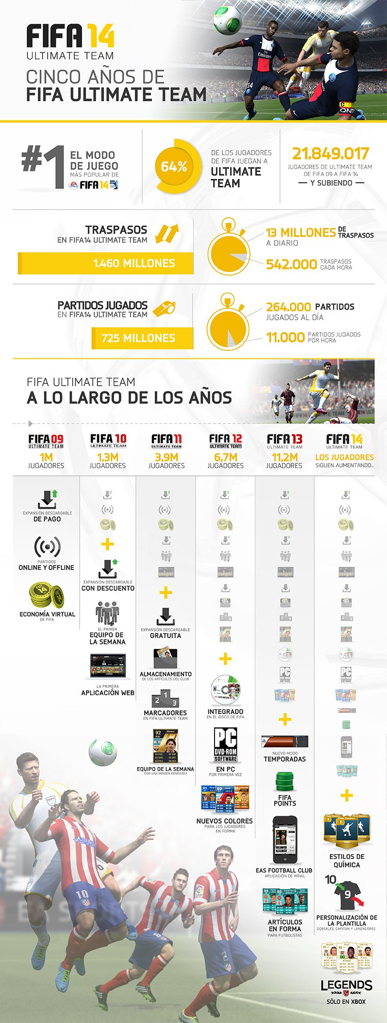 FUT_5year_infographic_Final_es