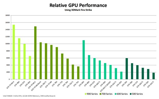 geforce-gtx-titan-x-relative-gpu-performance