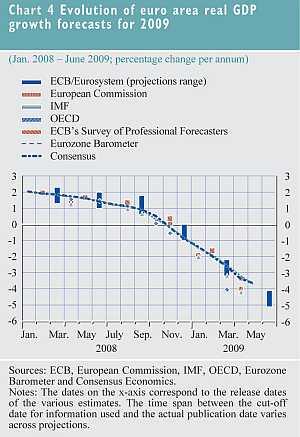 Ontwikkeling van reeel BBP groeiprognoses voor 2009