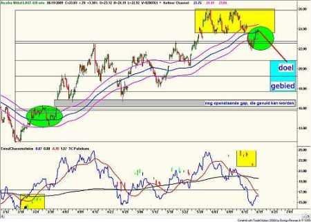 Technische analyse van Arcelor Mittal op 19 juni 2009
