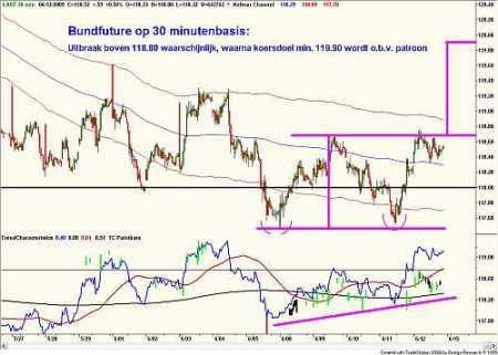 Technische analyse van de 10-jaarsrente (future) op 30 minutenbasis op 13 juni 2009
