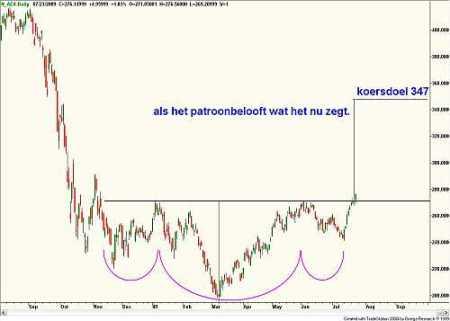 Technische analyse van de AEX ( daggrafiek) 24 juli 2009