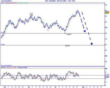 Technische analyse van de AEX op 29 juli 2009 (op basis van Elliot Wave) irregular correctie