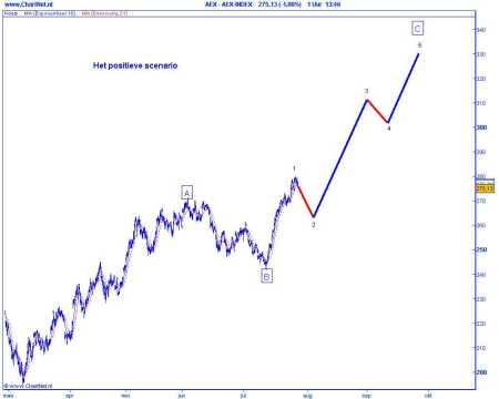 Technische analyse van de AEX op 29 juli 2009 (op basis van Elliot Wave) plus