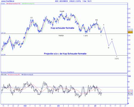 Technische analyse van de AEX op 7 juli 2009 (op basis van Elliot Wave) positief scenario