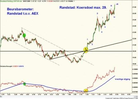 Beursbarometer relatieve sterkte tussen Randstad en AEX 7 augustus 2009