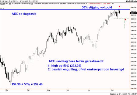 Technische analyse van de AEX op 14 augustus 2009 op dagbasis
