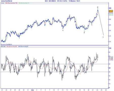 Technische analyse van de AEX op 25 augustus 2009 (op basis van Elliot Wave) irregular correctie
