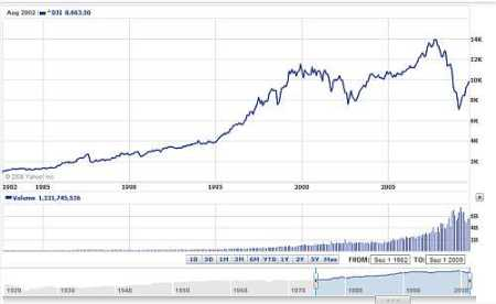 Dow Jones sep 1982 tot sep 2009