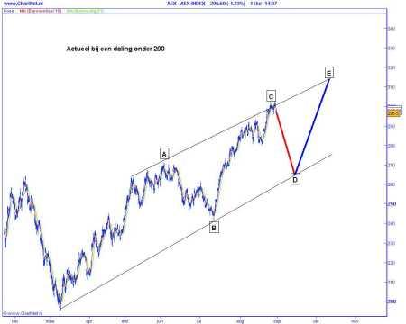 Technische analyse van de AEX op 1 september 2009 (op basis van Elliot Wave) actueel bij daling onder 290