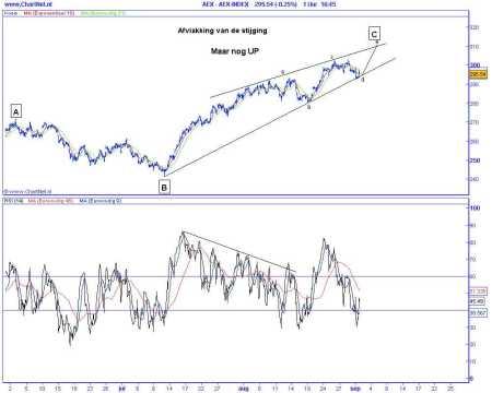 Technische analyse van de AEX op 1 september 2009 (op basis van Elliot Wave) afvlakking van de stijging