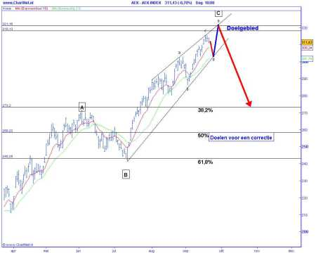 Technische analyse van de AEX op 22 september 2009 (op basis van Elliot Wave) doelen voor een correctie