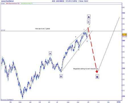 Technische analyse van de AEX op 29 september 2009 (op basis van Elliot Wave) mogelijke daling na een nieuwe top