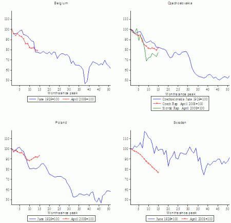 depressie update industriele productie 4 kleine Europese landen