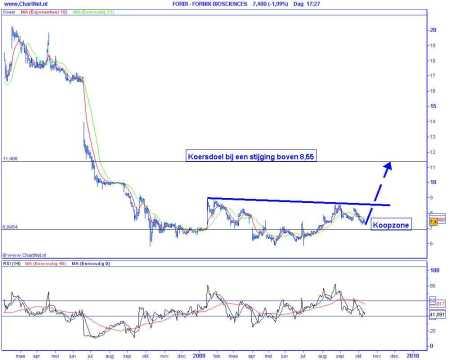 Technische analyse van Fornix op 13 oktober 2009 (op basis van Elliot Wave)