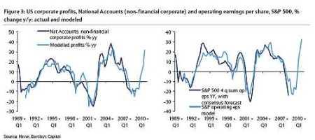 Amerikaanse bedrijfswinsten, Nationale Rekeningen en operationele winst per aandeel, S&P 500-index (percentuele verandereningen jaar-op-jaar), werkelijk en gemodelleerd