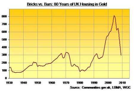 Gemiddeld huis in VK in ounces Goud