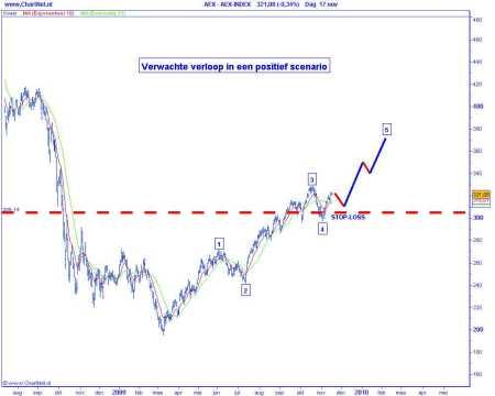 Technische analyse van de AEX op 18 november 2009 (op basis van Elliot Wave) verwachte verloop in een positief scenario