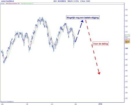 Technische analyse van de AEX op 30 november 2009 (op basis van Elliot Wave)