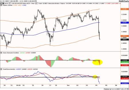 Technische analyse van de dollar ten opzichte van de euro op 4 december 2009