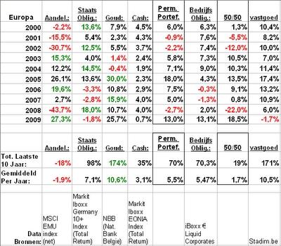 Figuur 3- 2000-2009 Europese Permanente Portefeuille