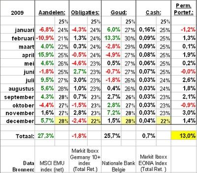 Rendementen 2009 Europese Permanente Portefeuille