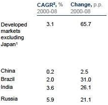 Schuldenlast BRIC-landen