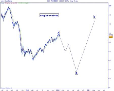 Technische analyse AEX op 26 januari 2010 Elliot Wave (irregular correctie)
