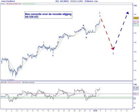 Technische analyse AEX op 5 januari 2010 (Elliot Wave)