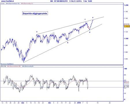 Technische analyse S&P 500 op 13 januari 2010 Elliot Wave