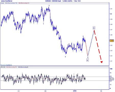 Technische analyse euro-dollar op 13 januari 2010