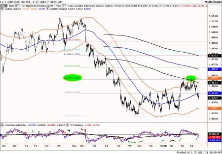 Technische analyse euro-dollar op 15 januari 2010