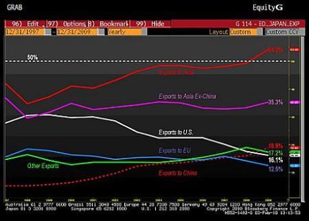 Japanse exportverdeling